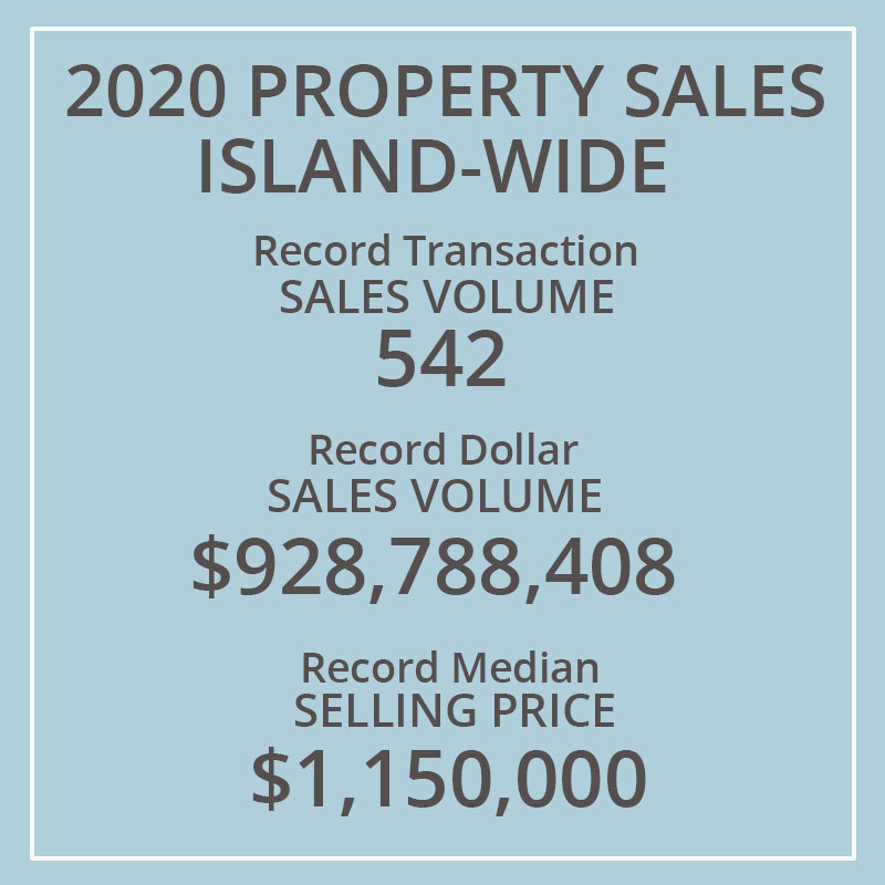 Martha's Vineyard Real Estate Sales Top $1 Billion In 2020 Record Sales Transaction Volume 542 Record Dollar Sales Volume $928,788,408 Record Median Selling Price $1,150,000