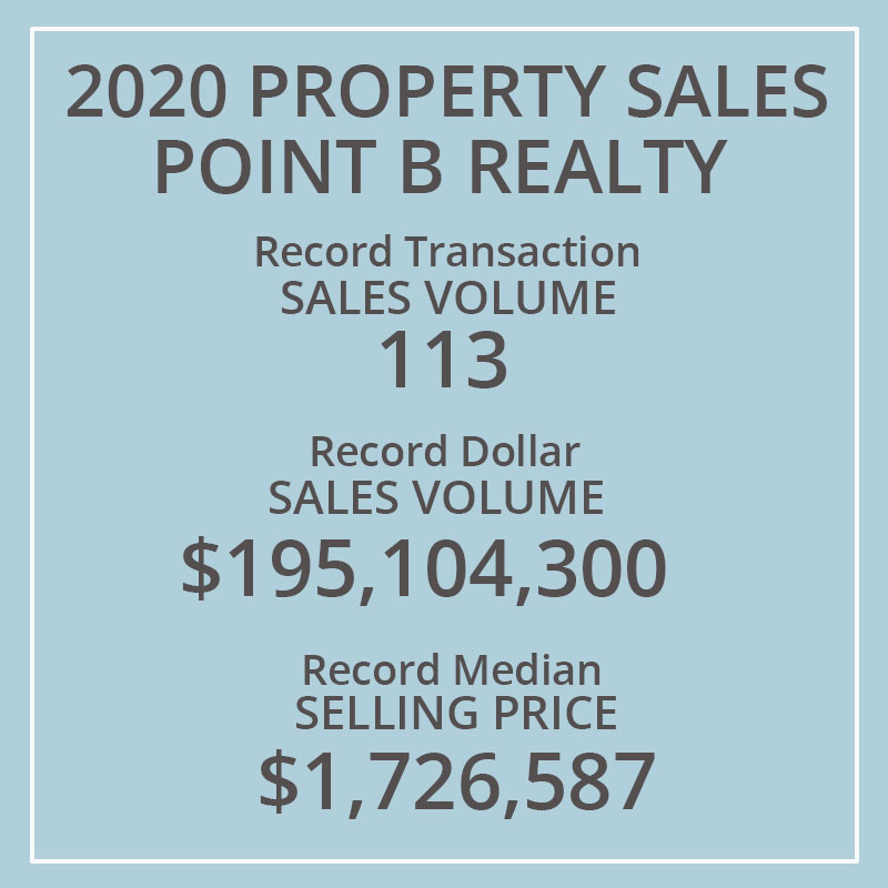 Point B Realty Is #2 Brokerage On Martha's Vineyard For Transaction Volume of 113, Record Dollar Sales Of $195,104,300, Record Median Selling Price $1,726,587