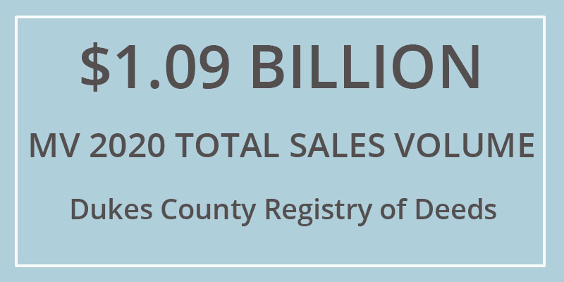 Martha's Vineyard Real Estate Sales Top $1 Billion Record Martha's Vineyard Real Estate Sales Volume Hits $1.09 Billion Dollars in 2020 - First time Sales Have Ever Passed $1 Billion Dollars