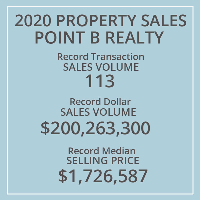 Point B Realty Has Been Named One Of The Top 20 Real Estate Firms In Massachusetts By Boston Business Journal - Point B Sales topped $200 Million in 2020